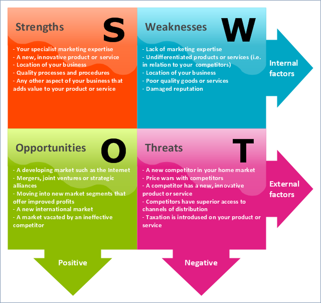 swot analysis beauty industry
